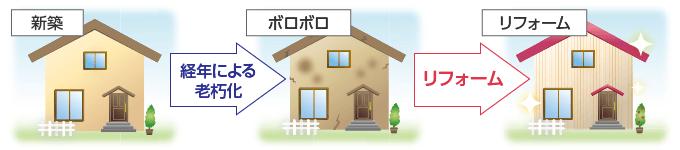 外壁サイディング|取手・守谷・土浦でリフォームなら幸和建築工房