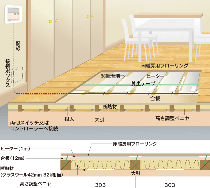 床暖房|取手・守谷・土浦でリフォームなら幸和建築工房